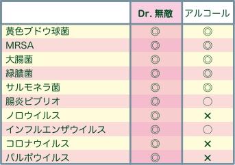 除菌効果の比較